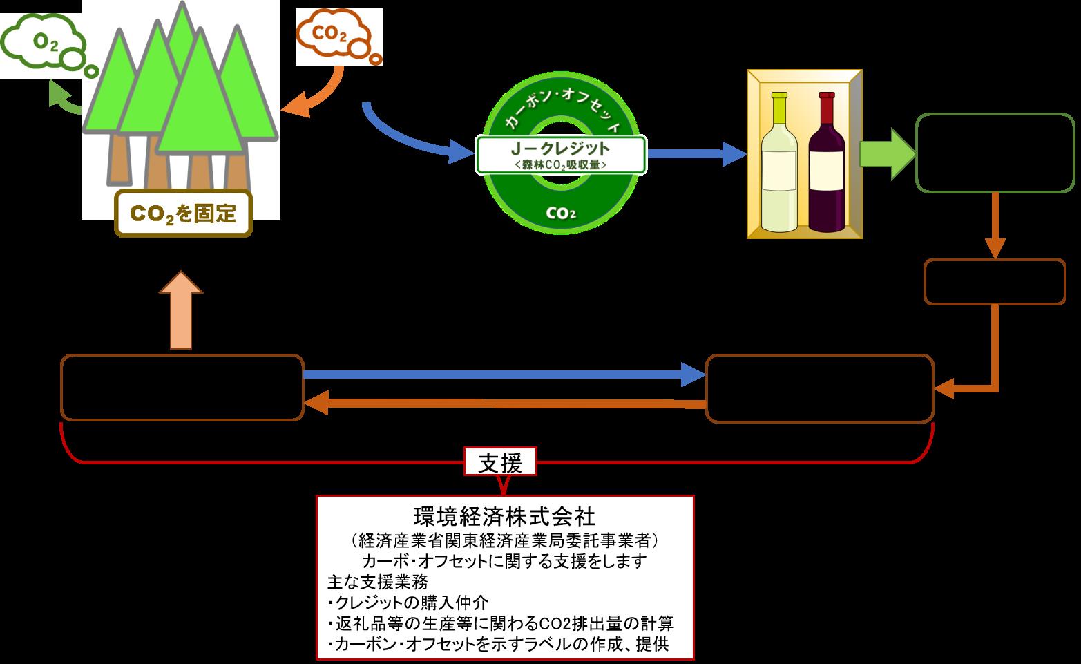 長野県「ふるさと納税」返礼品のカーボン・オフセット | 環境経済株式会社
